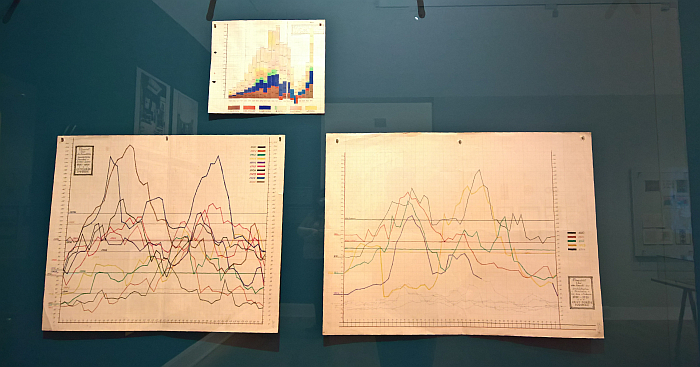 Business data visualisation as practicsed in the early 1900s, Economic data (top) and staff numbers (lower), as seen at Peter Gustaf Dorén Interior Design in Hamburg circa 1900, Museum für Kunst und Gewerbe Hamburg