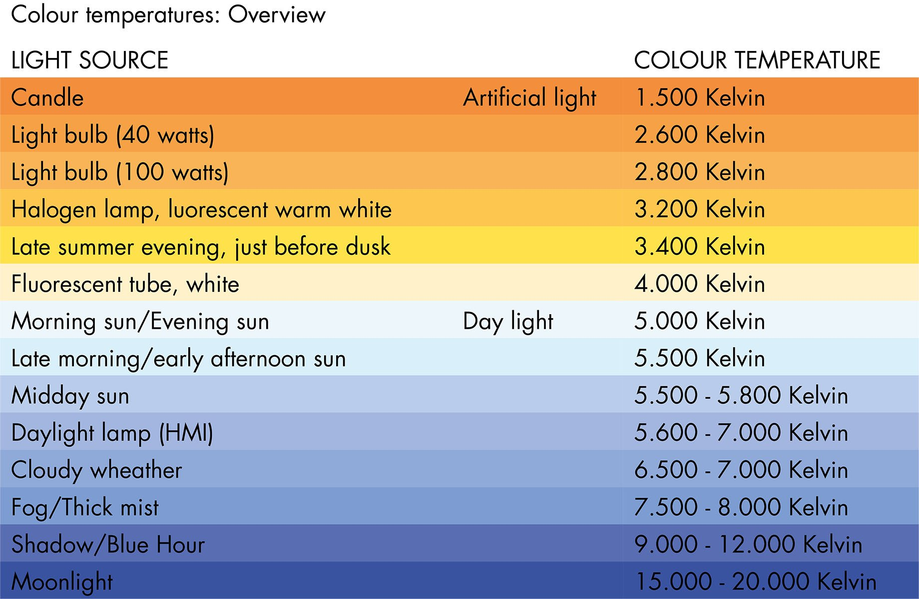 Light planning office colour temperature